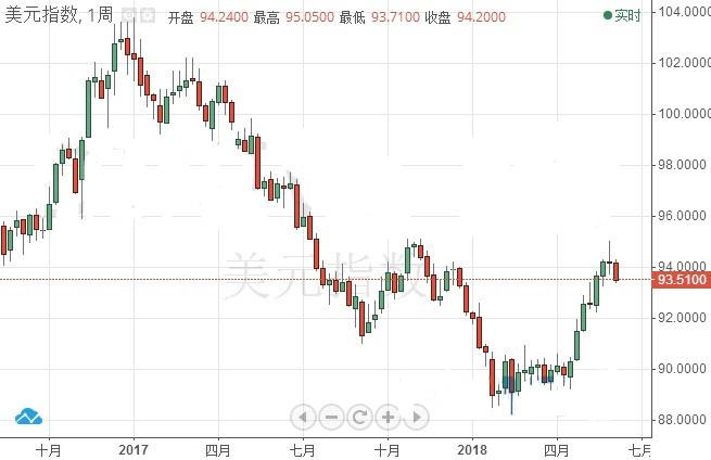 """汇丰:美联储下周料""""鹰声嘹亮"""" 美元或将迎大涨"""