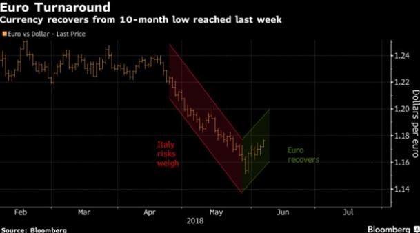 欧元逆袭而上美元跌跌不休 汇市格局迎大转折