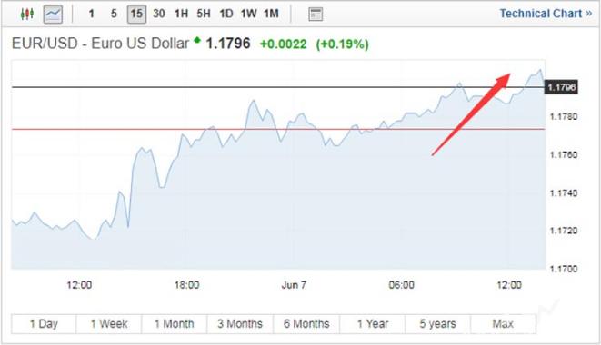 欧央行下周退出QE预期升温 众机构看好欧元前景明朗