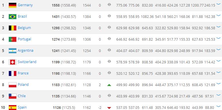 FIFA最新排名 巴西比利时分别位居二三位