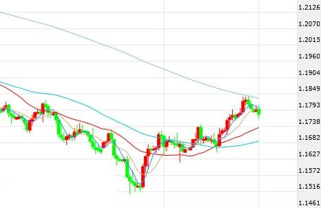 欧元、日元最新短线操作建议