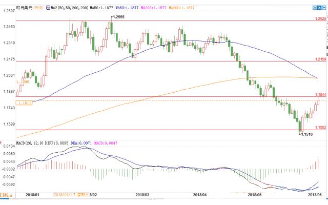 欧银6月决议结束QE预期渐盛 高官措词放鹰提振欧元