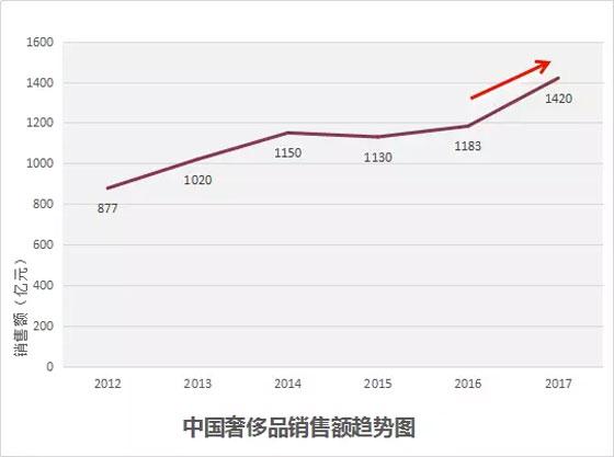 2017年中国奢侈品销售额增长约20% 创下自2011年以来最大增幅