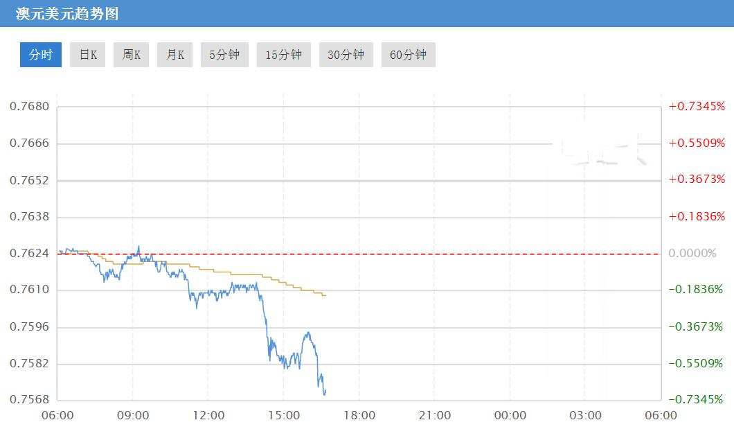 澳元/美元跌势加速 G7峰会领衔一众利空杀来!