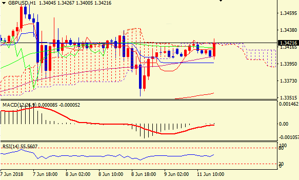 英镑短线倾向看涨 市场静待脱欧法案投票