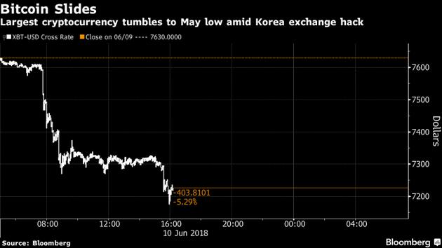 """比特币最大跌幅 因韩国一交易所遭遇""""网络入侵"""""""