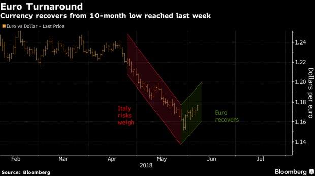 欧银本周或释放紧缩信号 期权市场恐仍看衰欧元