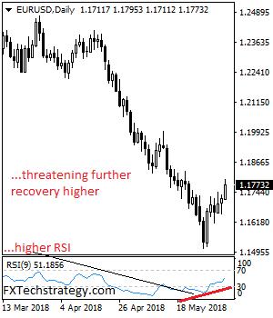 强势看涨!欧元/美元最新走势前瞻