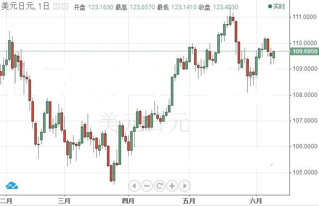 假如特金会破裂 这一货币对或将大跌
