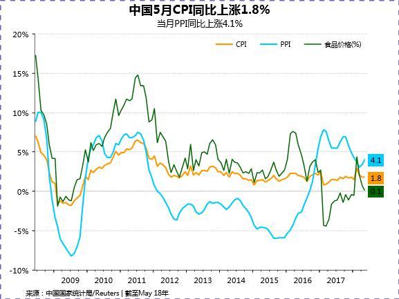 中国5月通胀维持温和态势 或不对货币政策形成制约