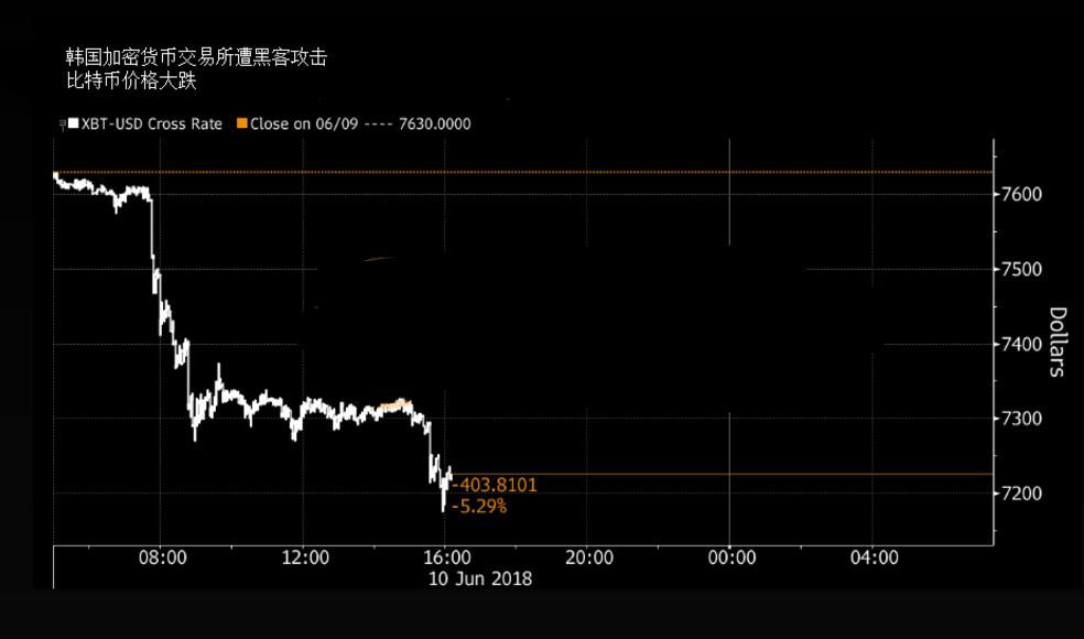 黑客攻击韩交易所激起千层浪 比特币走势现惊险一幕