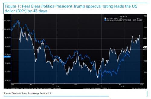 三个月前的预言成真!美元走势与这一指标息息相关?
