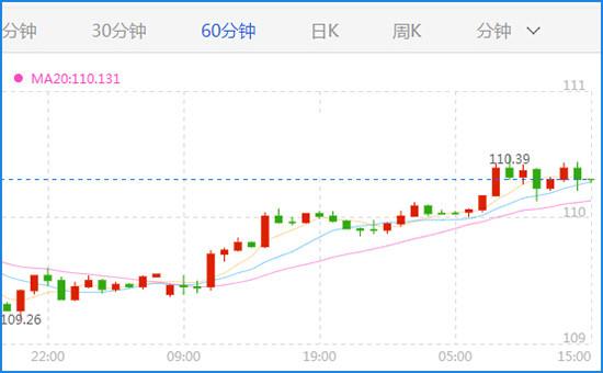 美朝峰会形势乐观 美元/日元或将乘风而上
