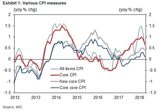 日银本周料继续维稳 通胀疲软背后的原因究竟是什么?