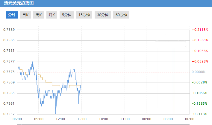 美联储加息蓄势待发 对冲基金为美元涨势再加码