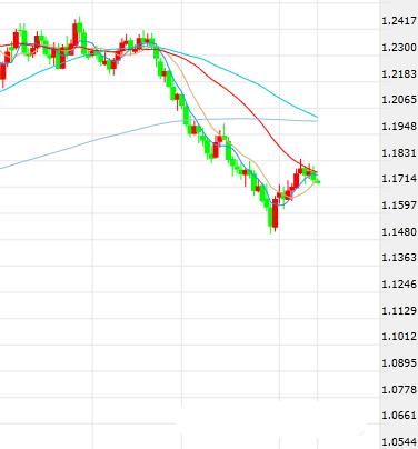 FOMC决议今夜登场!欧元/美元最新走势前瞻
