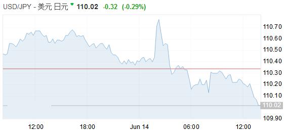 鹰派加息美元却高位回落 欧银何时退出QE惹关注