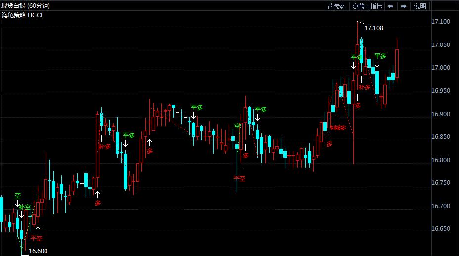 6月14日白银价格走势分析