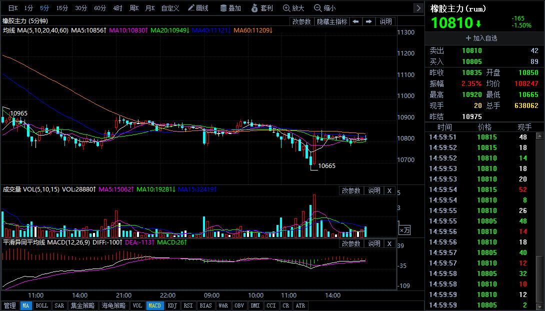 6月14日期货软件走势图综述:橡胶期货主力下降1.50%