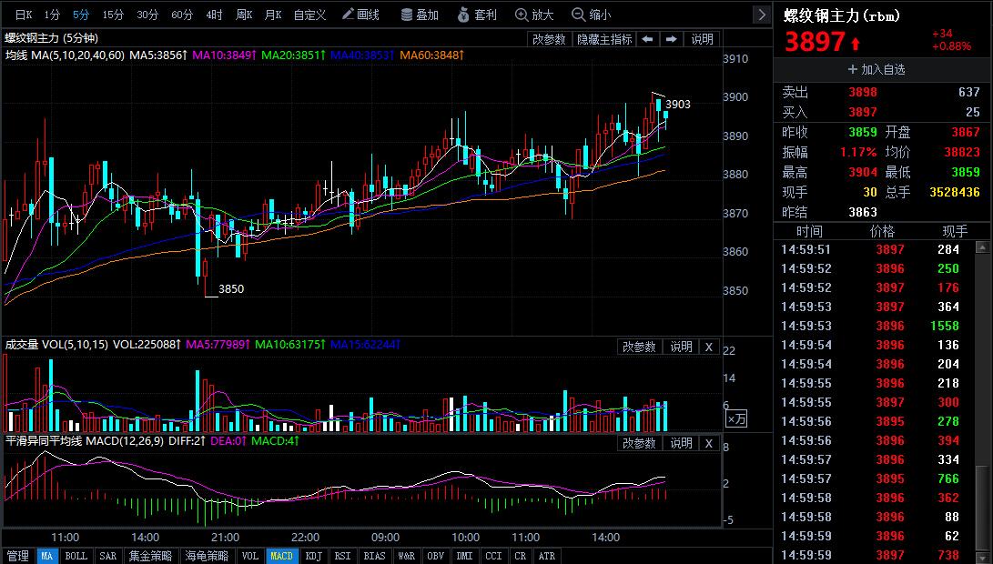 6月14日期货软件走势图综述:螺纹钢期货主力上升0.88%
