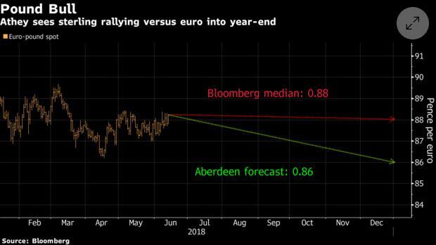 欧央行退出QE值得期待?欧元前景或远不如英镑
