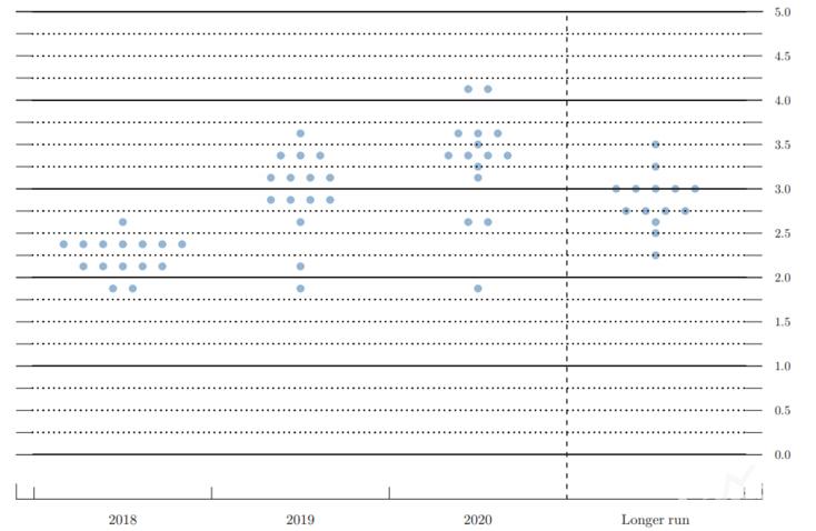 美联储今年第二次加息确认 今夜欧银决议恐怖数据将接连登场!