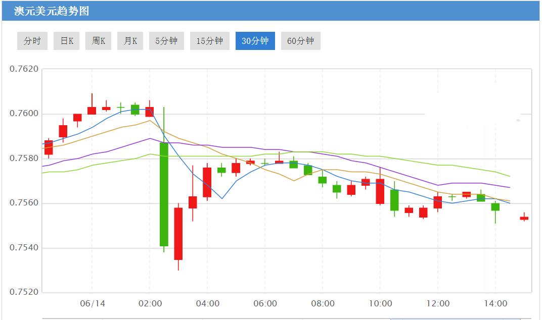 澳洲5月就业数据表现不佳 澳元兑G10货币全面下跌