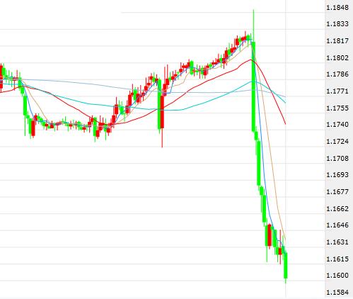 加息计划不变欧元暴跌 欧银又惊现一则重磅消息