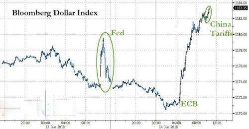 特朗普将对华采取大动作 美元指数又要走强?