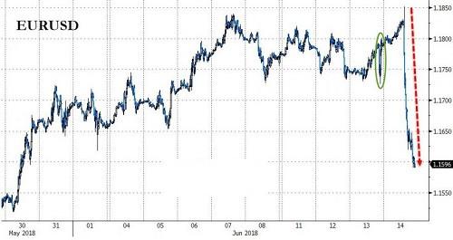 德拉基这一招掀动市场震荡 美元长期涨势将拉开序幕?