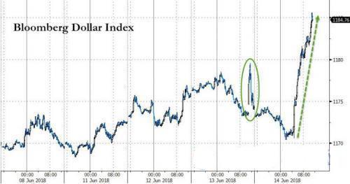 6月15日外汇市场重要事件一览