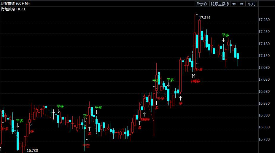 6月15日白银价格走势分析