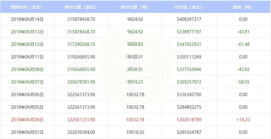 最新白银ETF持仓数据表明近期市场无大动作