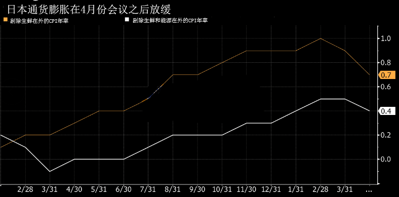 """日银""""苦苦挣扎""""日元告急 贸易紧张加剧特朗普再出招"""
