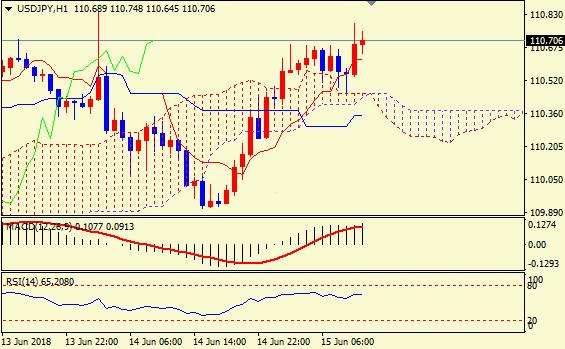 日银决议维持低利率日元承压 美/日触及日内高点110