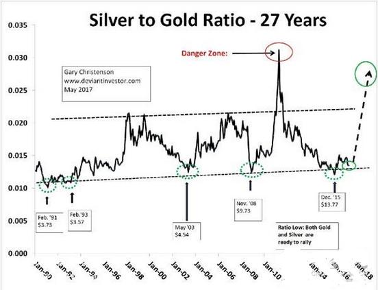 什么是金银比?金银比有什么参考意义?