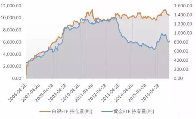 如何通过黄金、白银ETF持仓变化来进行白银投资?