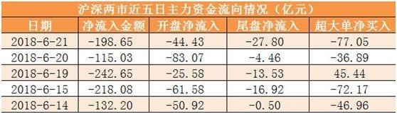 【21日资金路线图】主力资金净流出199亿元 龙虎榜机构抢筹3股