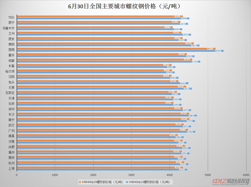 6月21日今日螺纹钢价格最新行情走势:螺纹钢期价涨跌分化