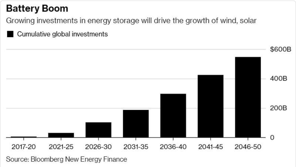 【预测】2050年太阳能发电成本将下降71%