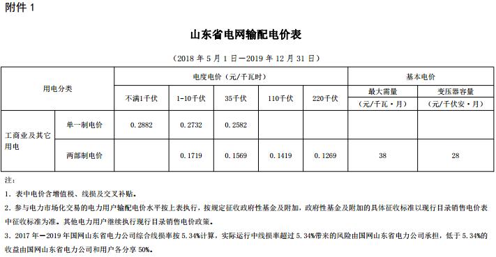 山东再降电价:两部制电价降0.34分