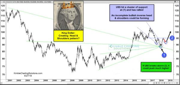 美元指数可能正酝酿大爆发?