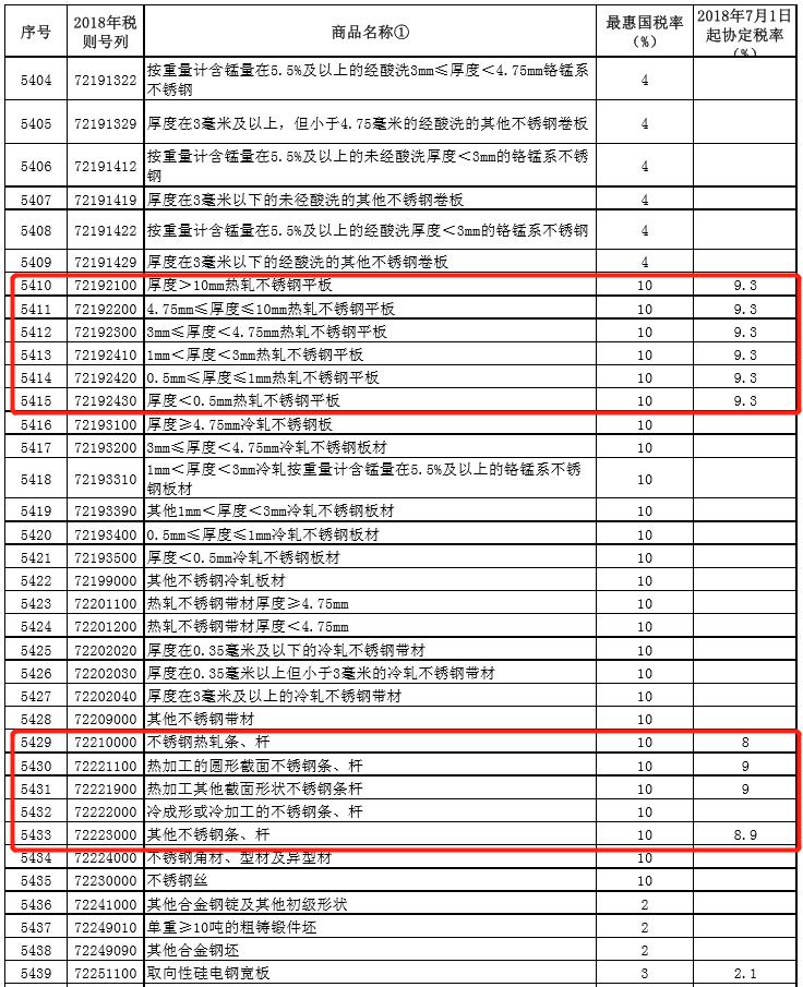 中国下调部分亚太国家的进口关税 包括农产品、钢铁、铝制品等
