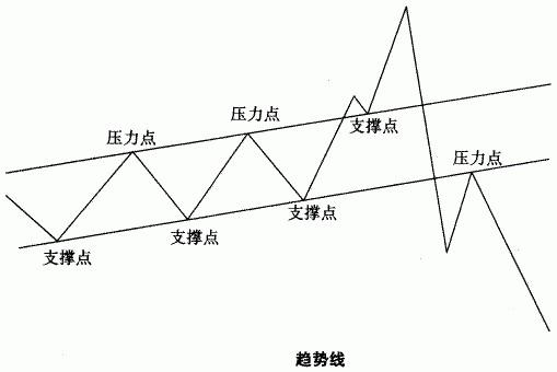 炒白银趋势线交易技巧与规则