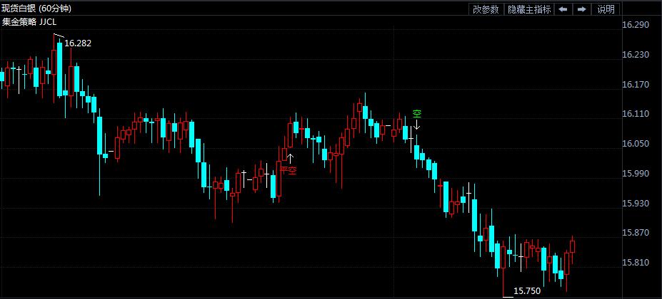 7月3日白银价格走势分析