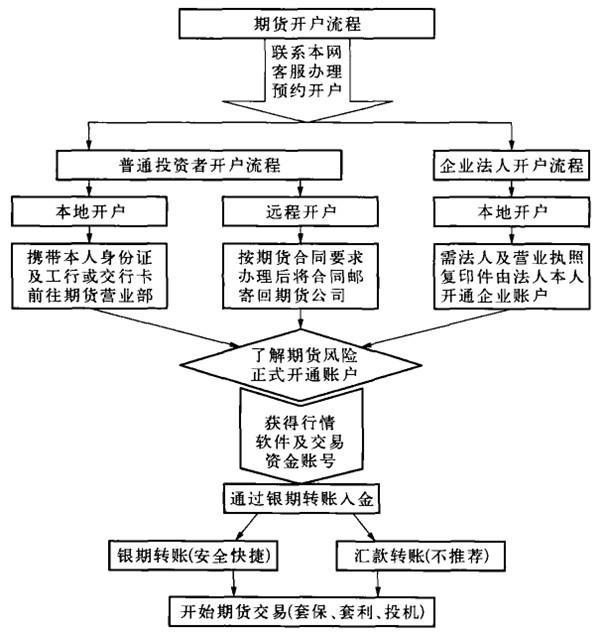 白银期货开户流程图