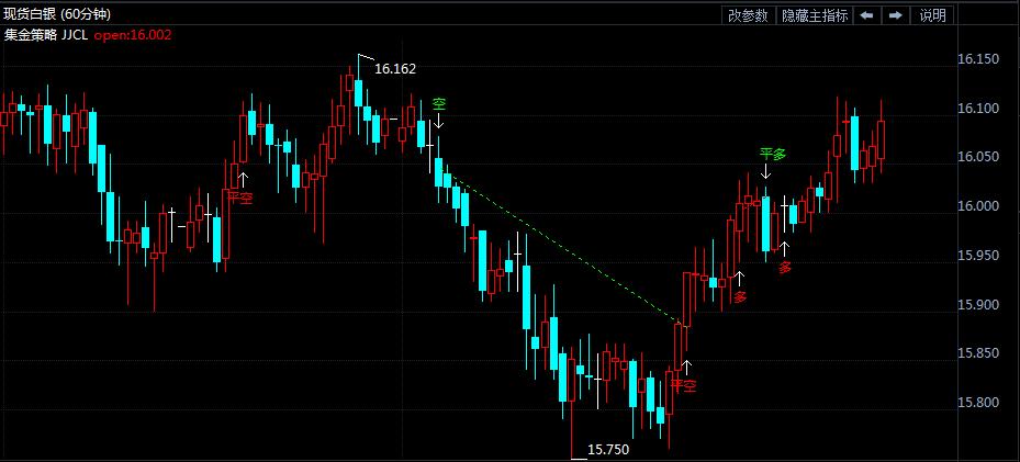 7月4日白银价格走势分析