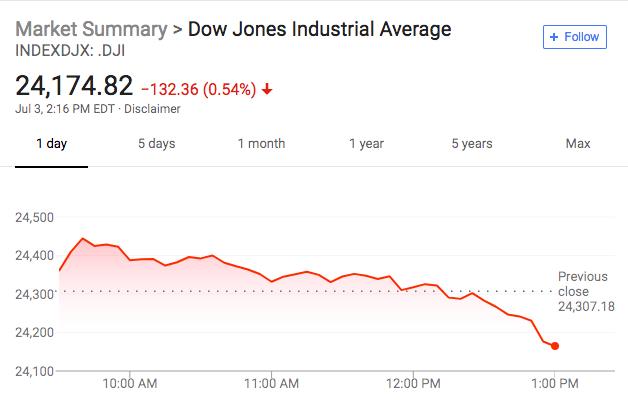 美股跳水 周二亚洲股市普遍下跌