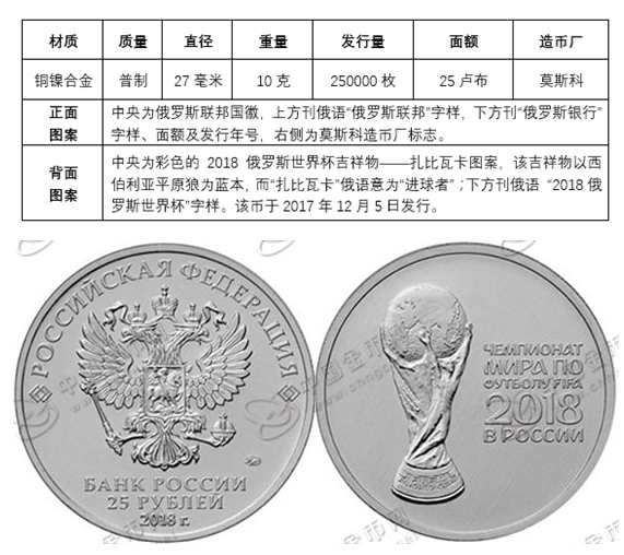 俄罗斯2018年世界杯纪念币盘点