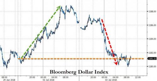央行发声力挺人民币 美元后市恐陷危机